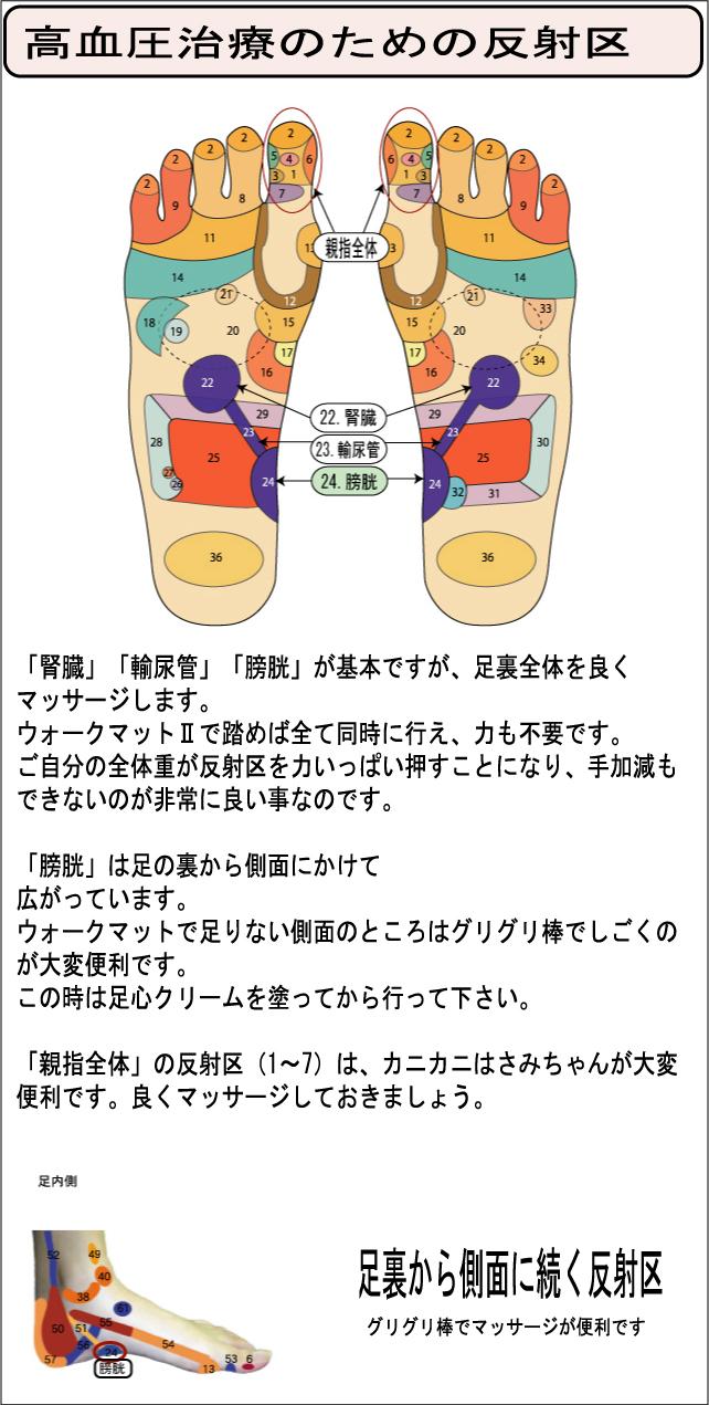 高血圧 治療 反射区